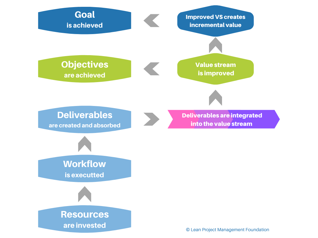 The project logic for improving a value stream