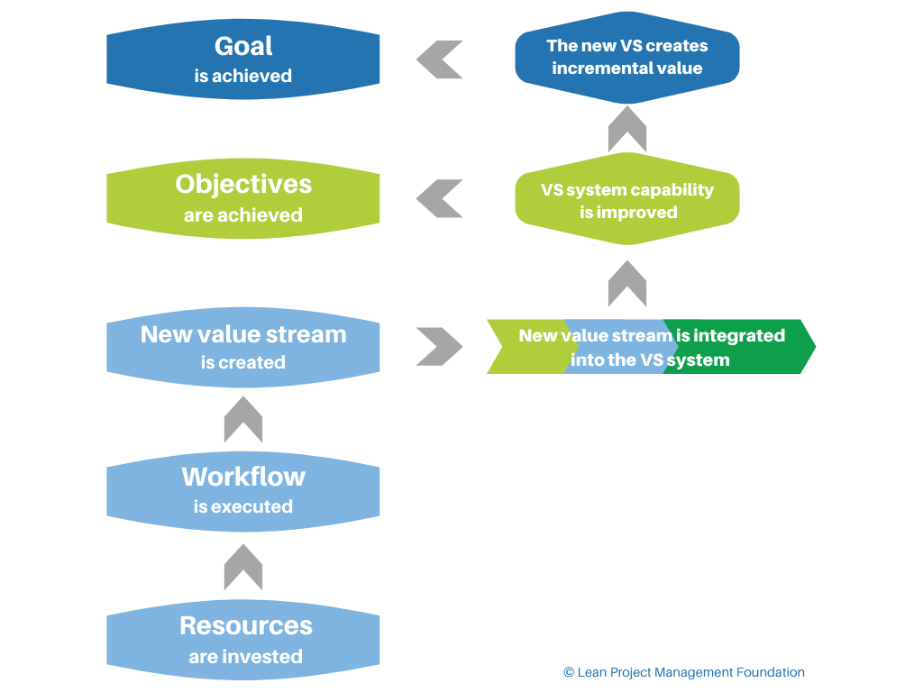The project logic for creating a new value stream