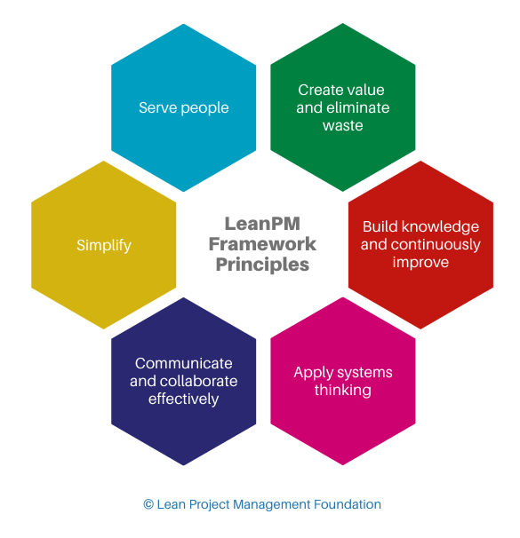 Lean Project Management (LeanPM) Principles