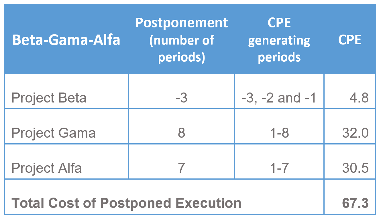 Calculation - Cost of Postponed Execution 1