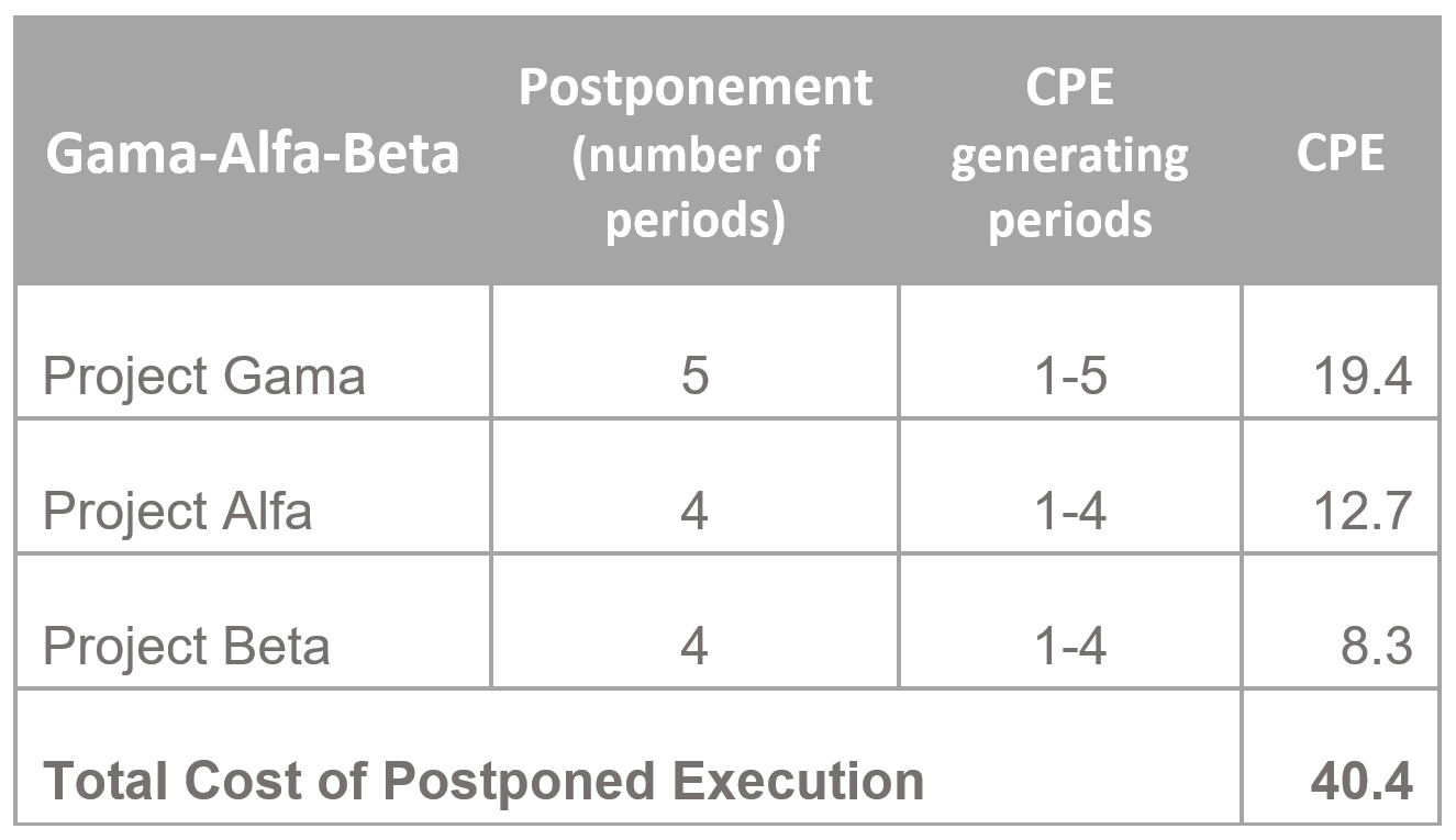 Calculation - Cost of Postponed Execution 2