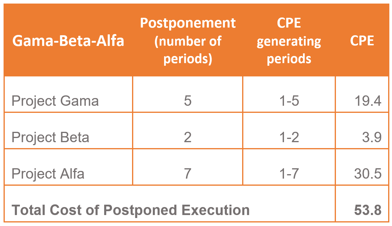 Calculation - Cost of Postponed Execution 3
