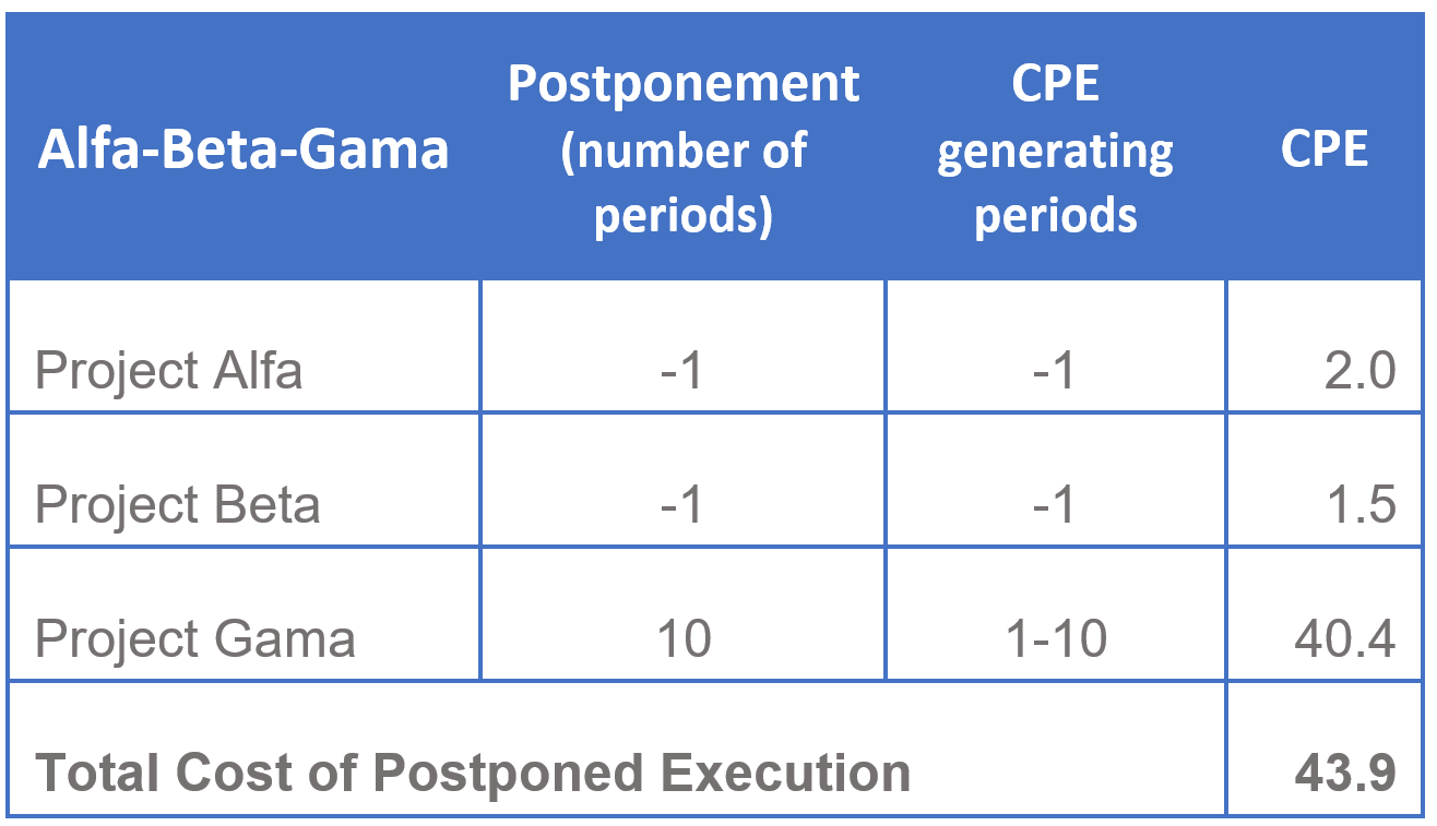 Calculation - Cost of Postponed Execution 4