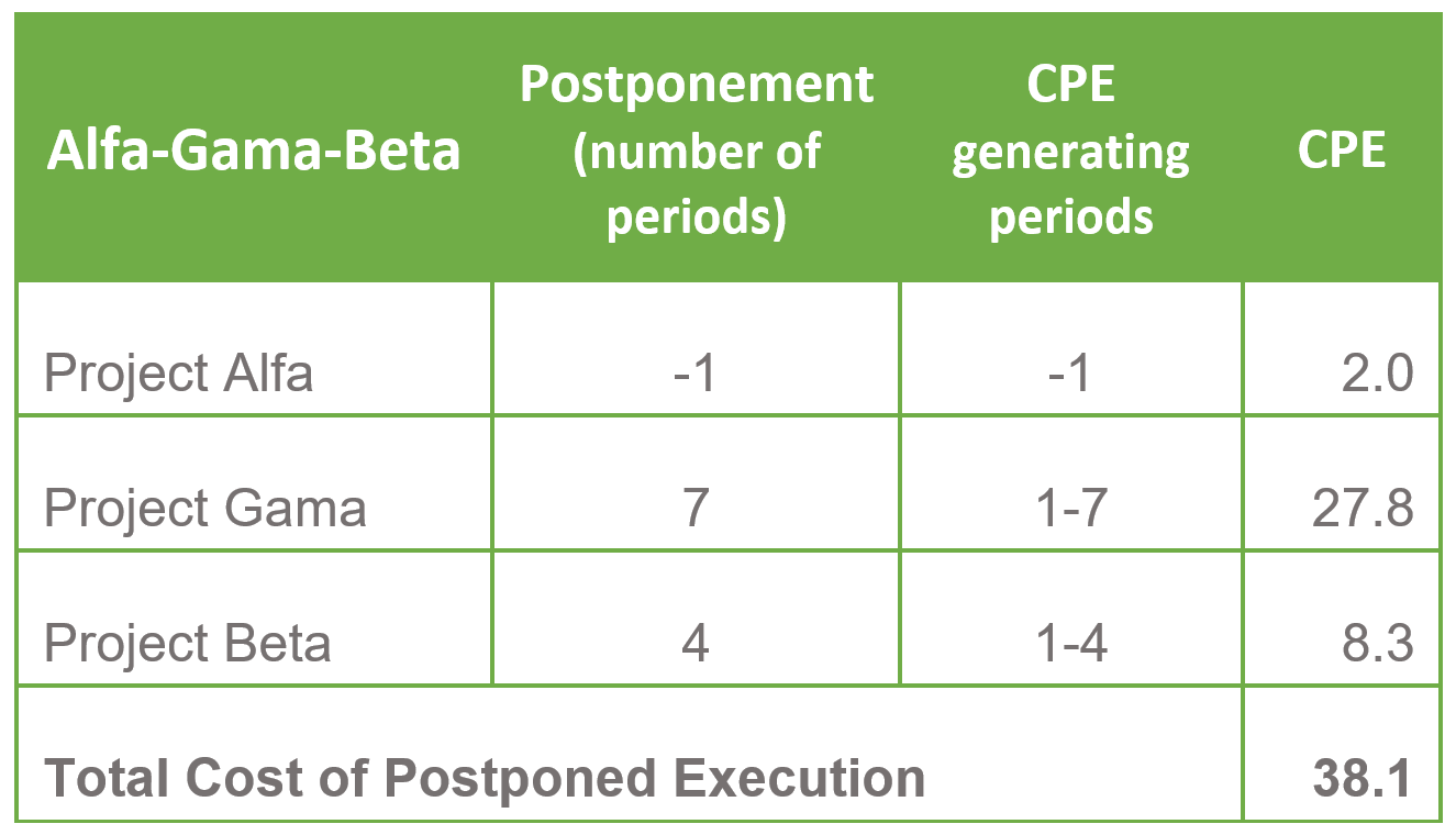 Calculation - Cost of Postponed Execution 5