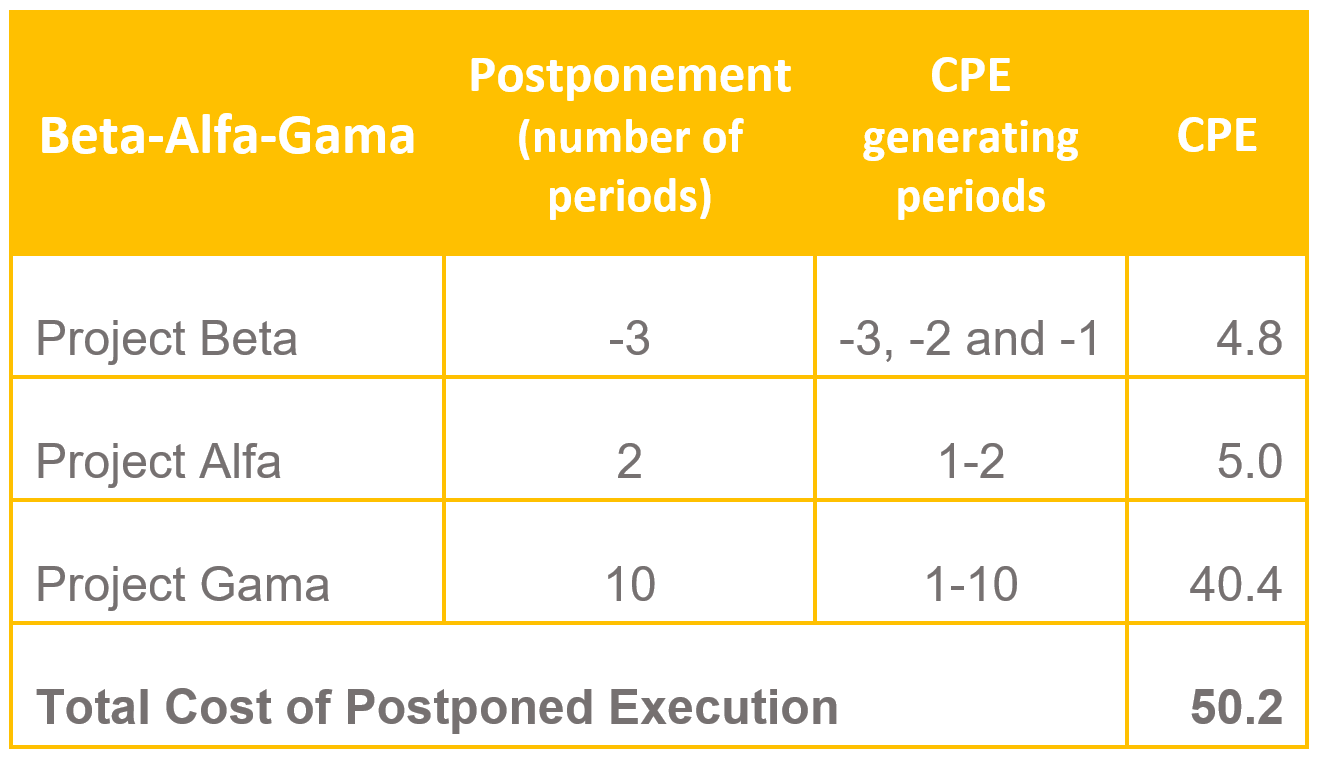 Calculation - Cost of Postponed Execution 6