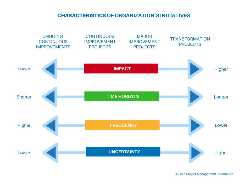Lean Portfolio Management - Characteristics of Organization's Initiatives