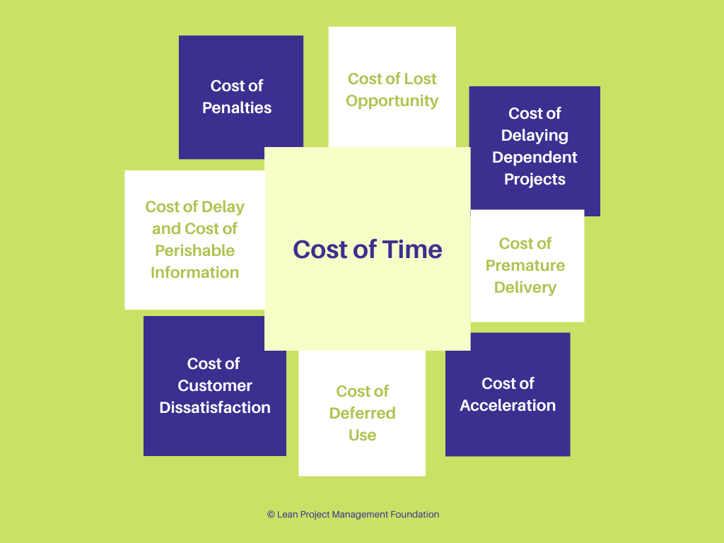 Cost of Time Components - Lean Project Management