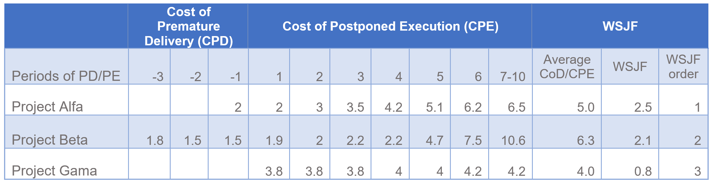 Cost of Time and WSJF - Case Study