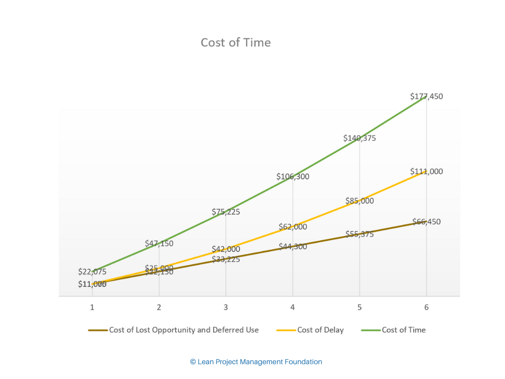 Cost of Time - Lean Project Management