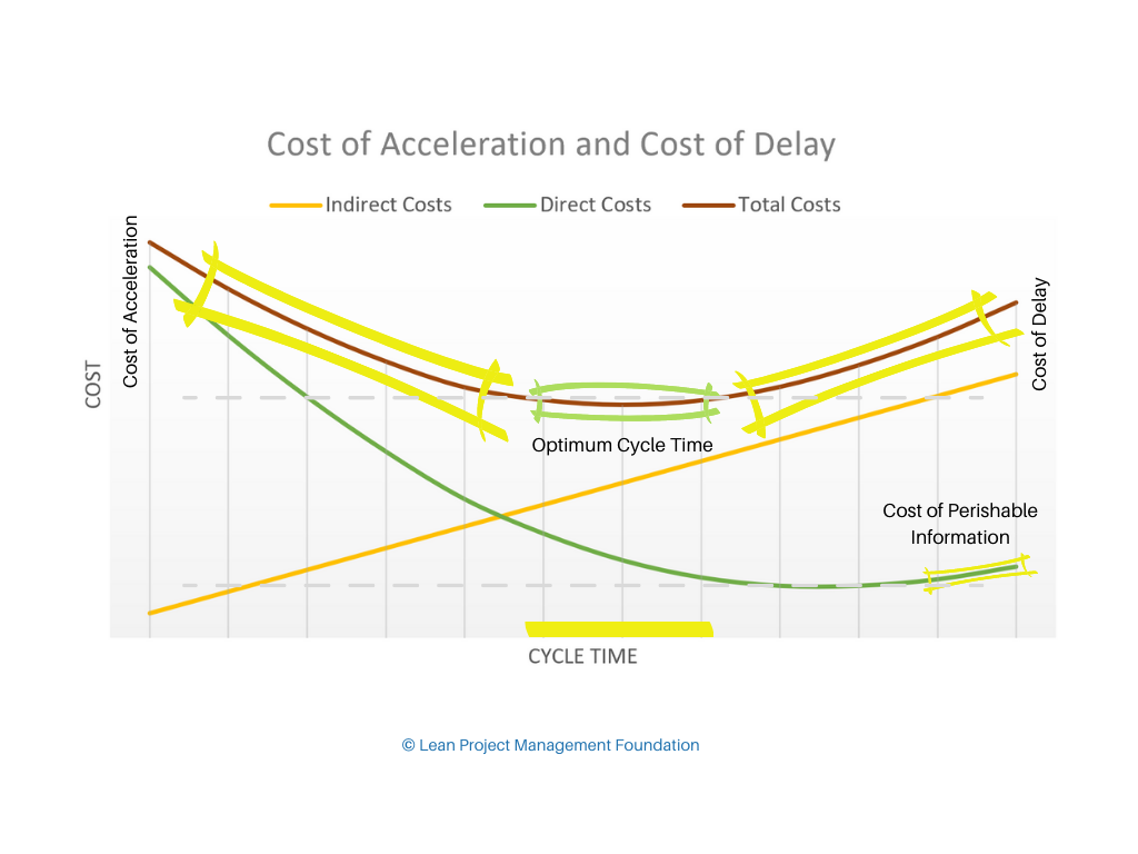 Figure: Cost of Acceleration and Cost of Delay