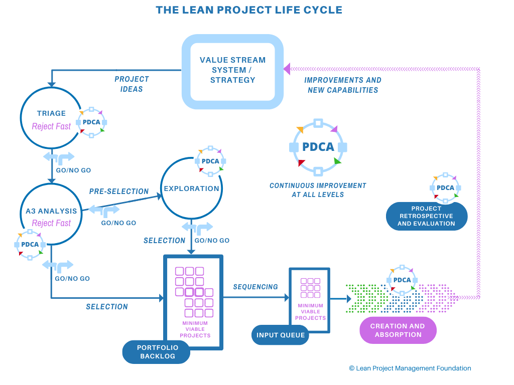 The Lean Project Life Cycle