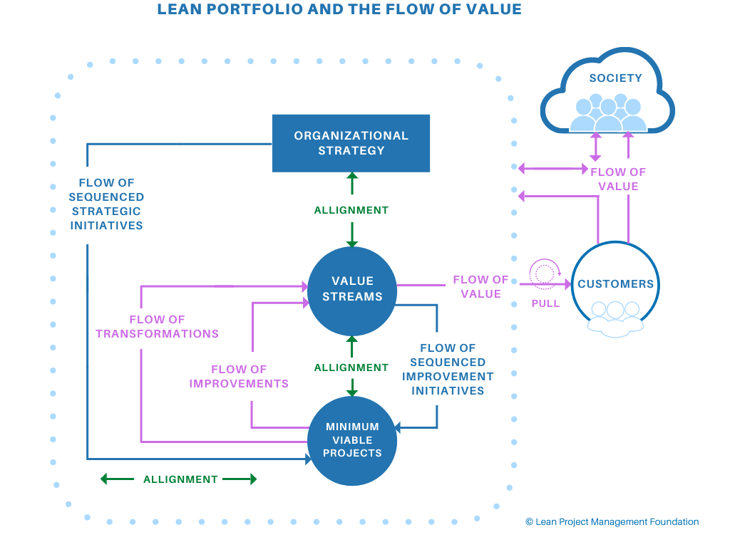 Lean Portfolio Management - Relationship between the lean project initiatives and the flow of value