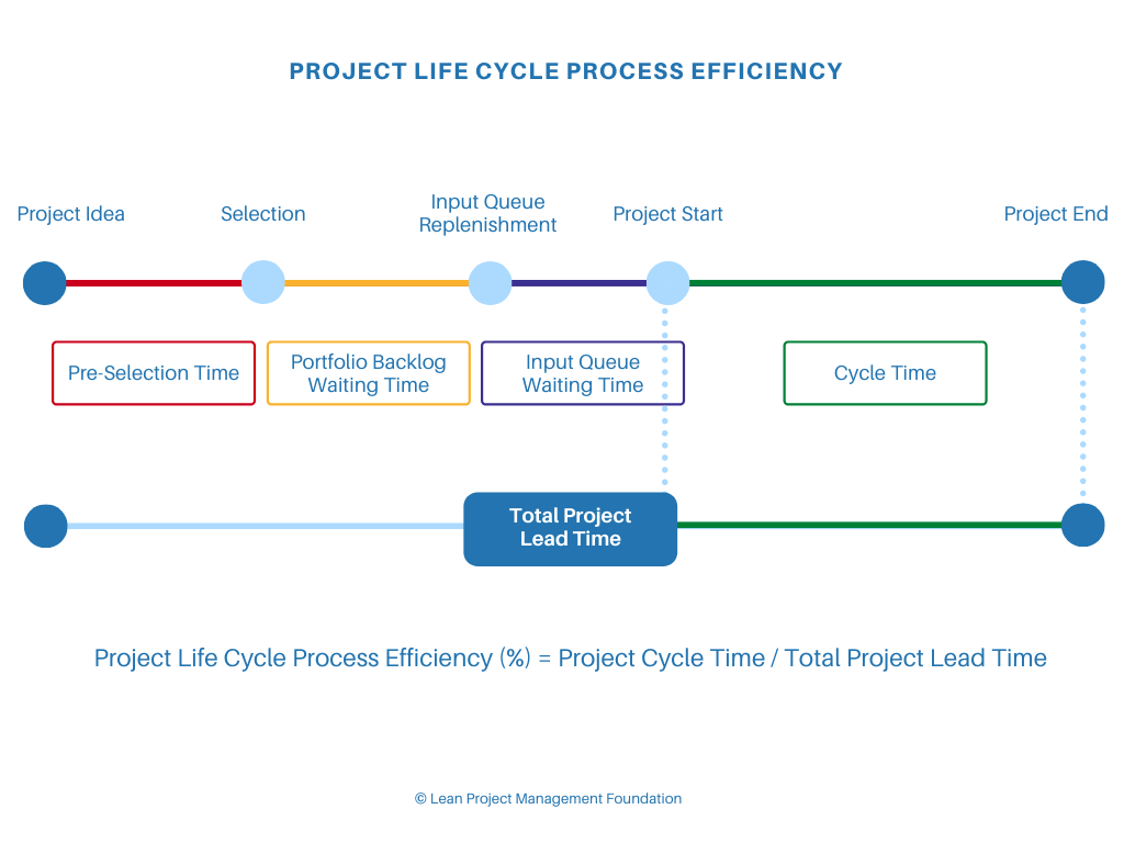 Lean Portfolio Management - Little's Law - Project Life Cycle Process Efficiency