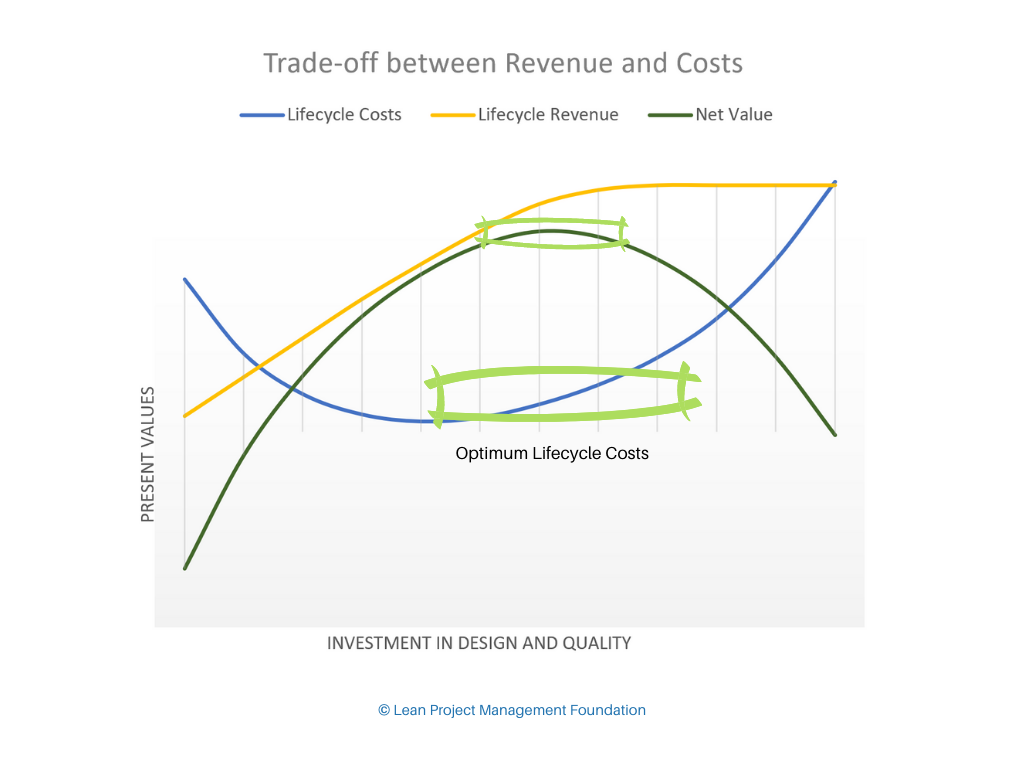 Trade-off between Revenue and Costs - Optimum Lifecycle Costs