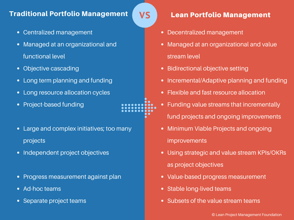 Difference between Traditional Portfolio Management and Lean Portfolio Management