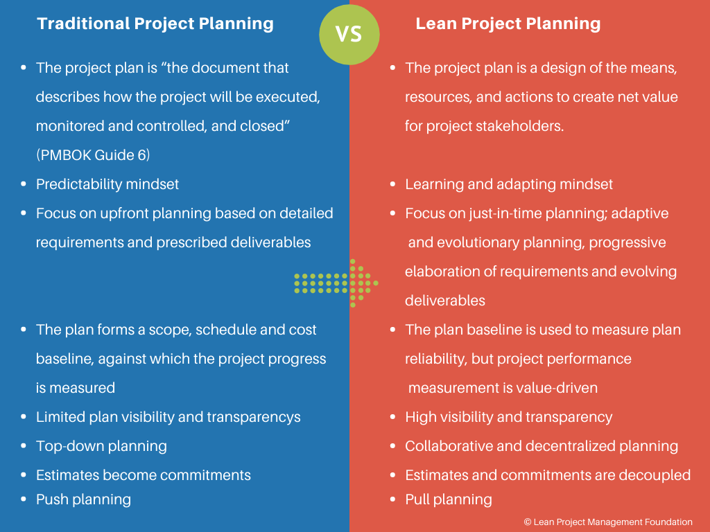 Lean Project Planning