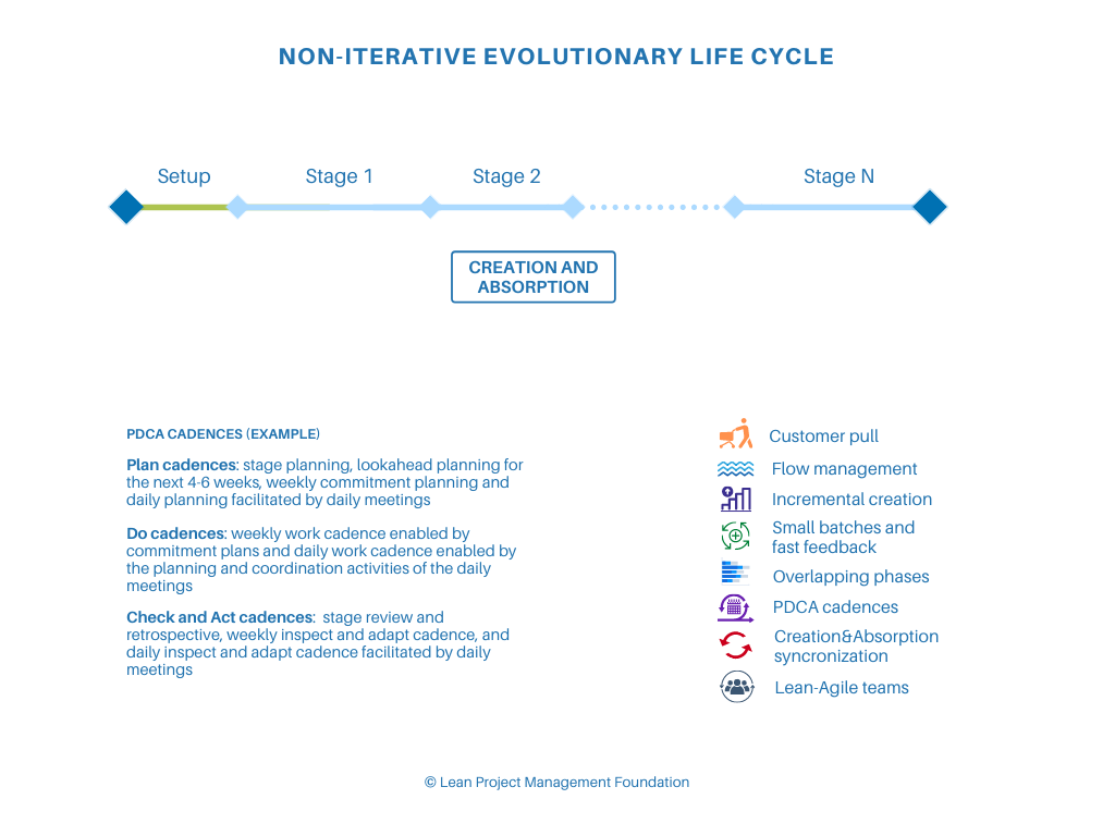 Non-iterative Evolutionary Life Cycle