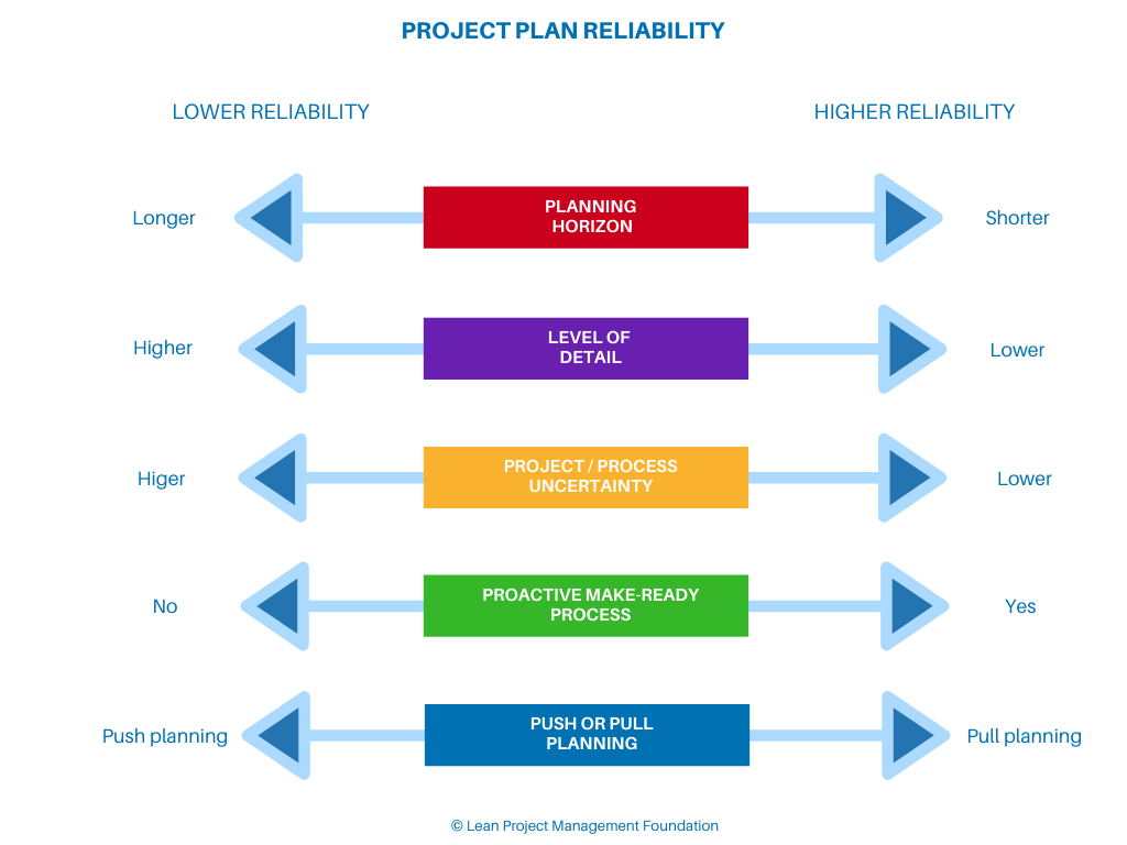 Project Plan Reliability
