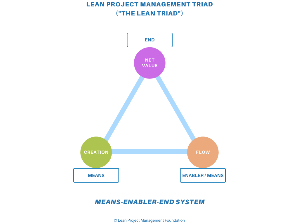 The Lean Triad