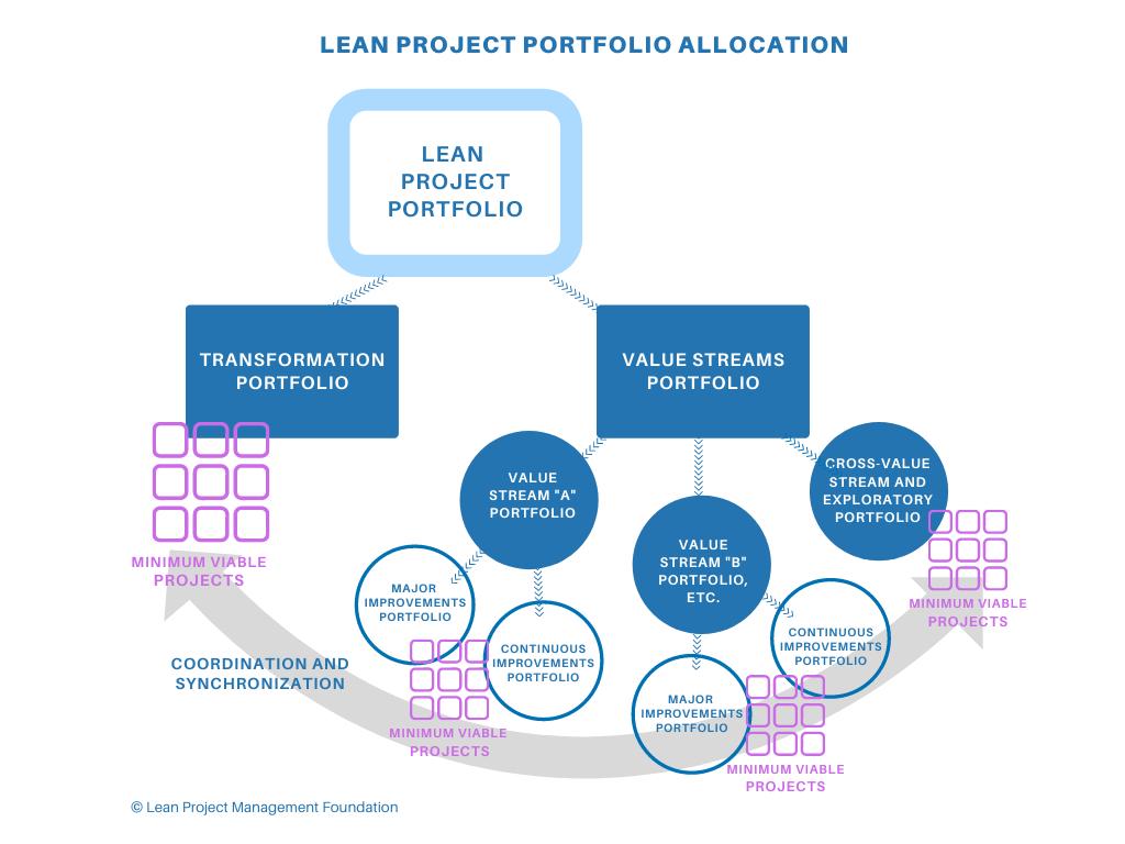 Lean Portfolio Allocation