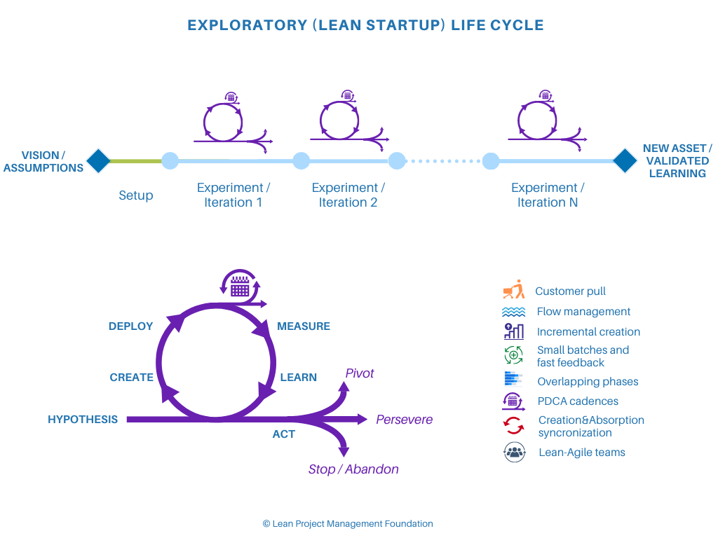 Lean Startup Life Cycle