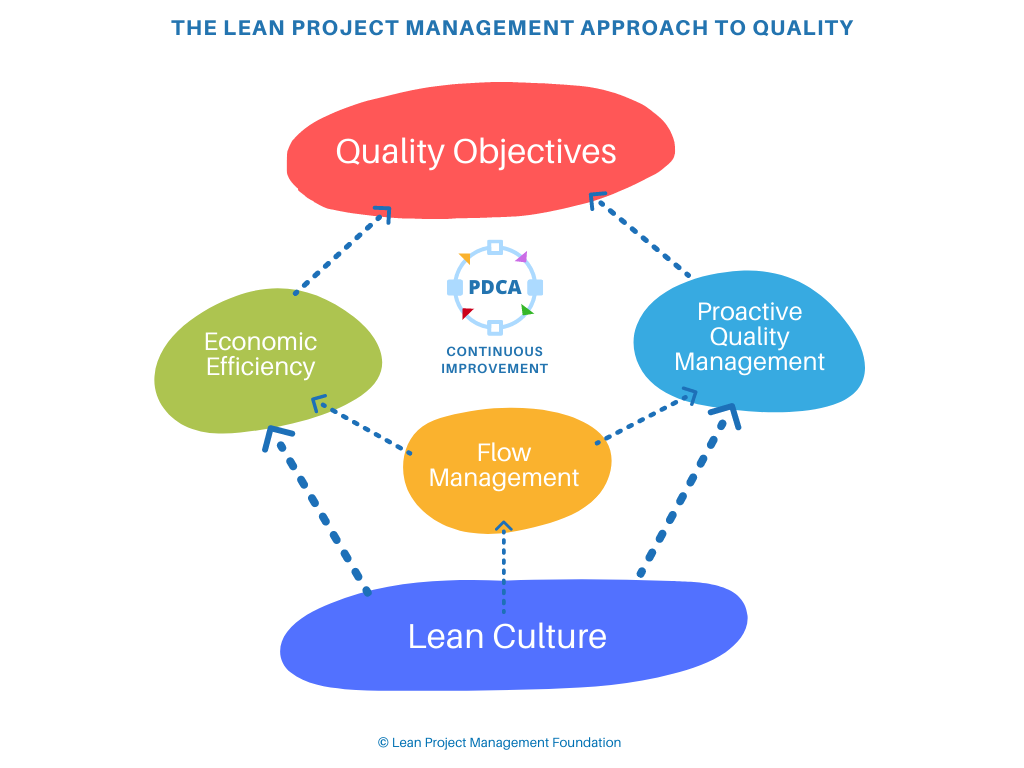 The Lean Project Management Approach to Quality