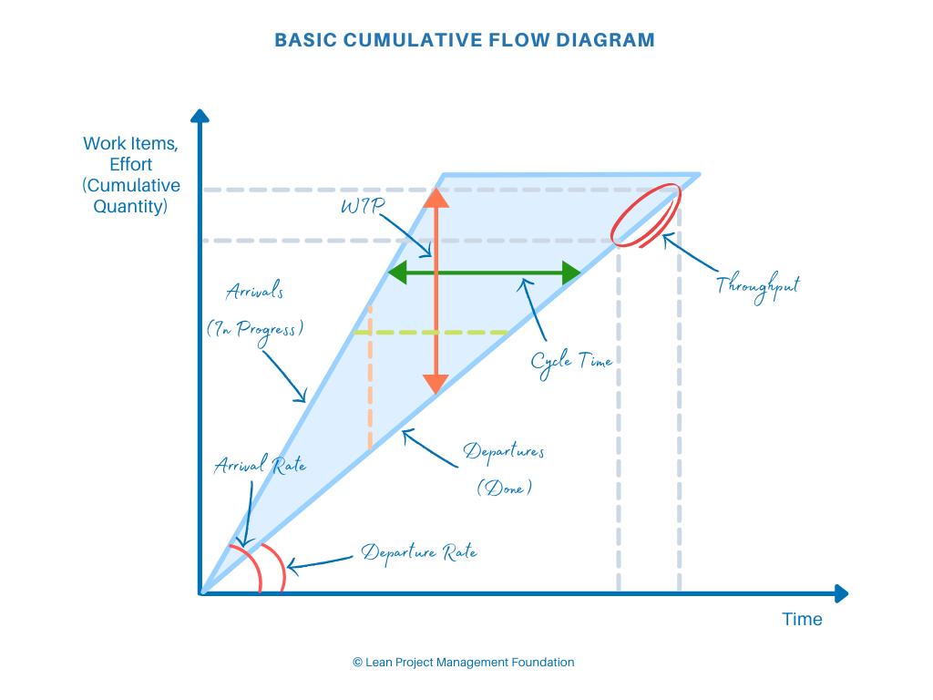 Basic Cumulative Flow Diagram