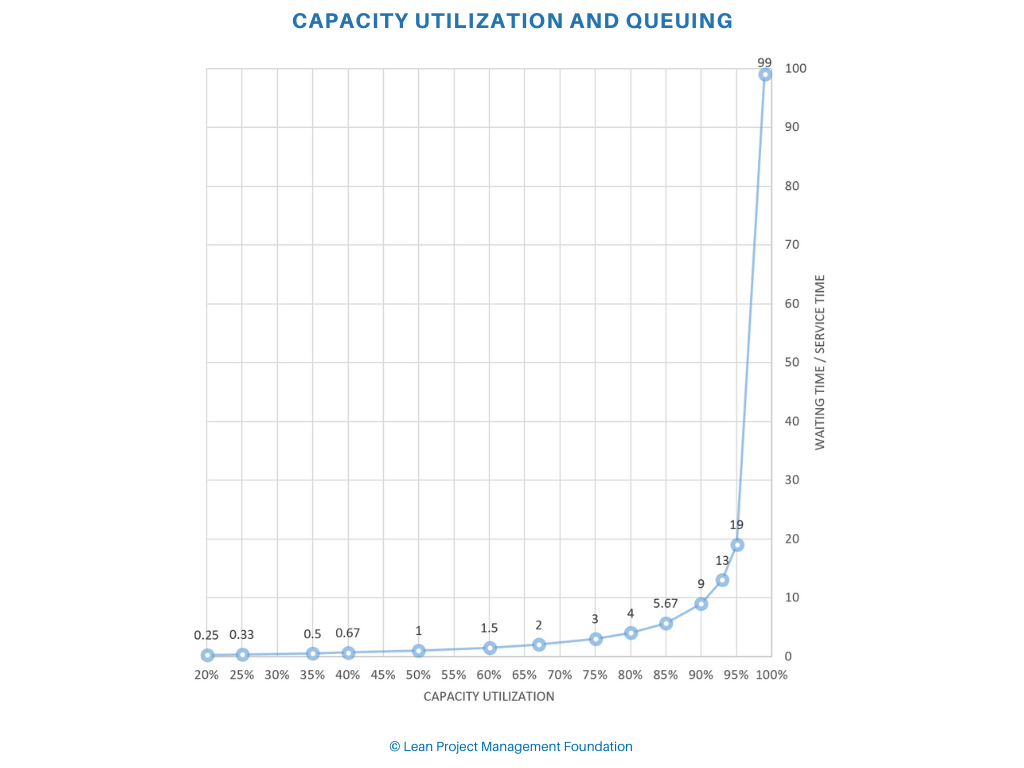 Capacity Utilization and Queuing