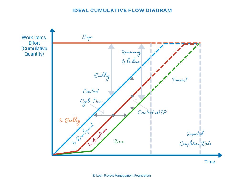 Ideal Cumulative Flow Diagram
