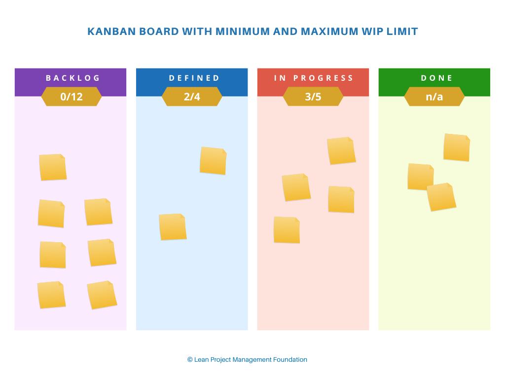 Kanban Board with Minimum and Maximum WIP