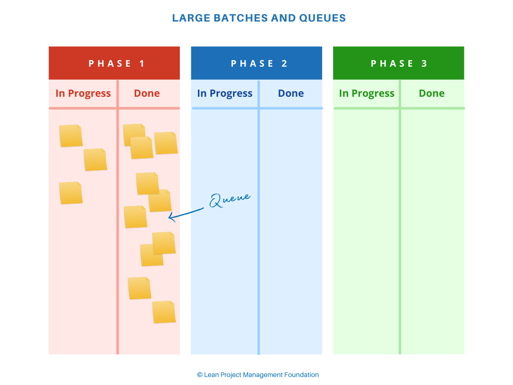 Large Batches and Queues