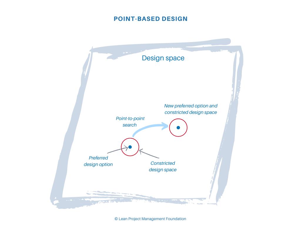 Point-Based Design