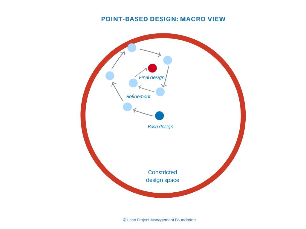 Poin-Based Design: Macro View