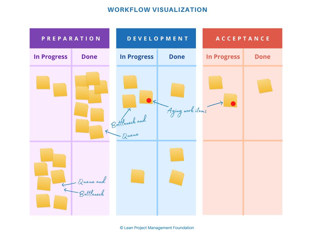 Workflow Visualization
