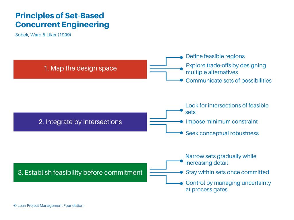 Principles of Set-Based Concurrent Engineering