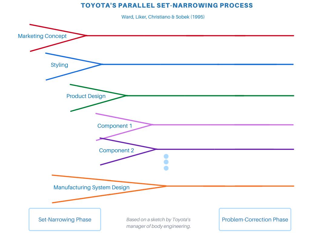 Parallel Set-Narrowing Process